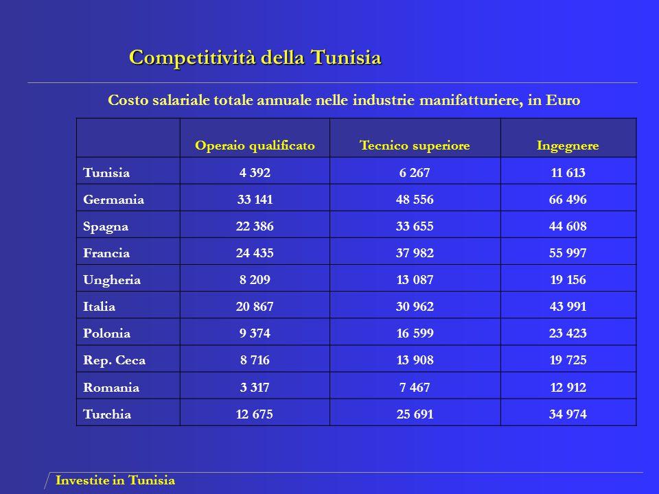 Investite in Tunisia Operaio qualificatoTecnico superioreIngegnere Tunisia4 3926 26711 613 Germania33 14148 55666 496 Spagna22 38633 65544 608 Francia