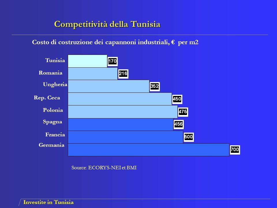 Investite in Tunisia Costo di costruzione dei capannoni industriali, € per m2 Source: ECORYS-NEI et BMI Tunisia Romania Rep. Ceca Spagna Ungheria Polo