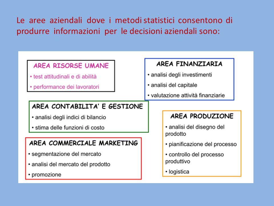 Le aree aziendali dove i metodi statistici consentono di produrre informazioni per le decisioni aziendali sono: