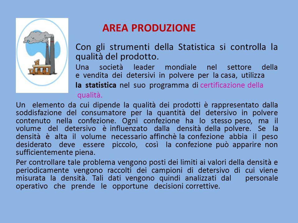 AREA PRODUZIONE Con gli strumenti della Statistica si controlla la qualità del qualità del prodotto. Una società leader mondiale nel settore della pro