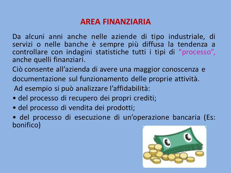 AREA FINANZIARIA Da alcuni anni anche nelle aziende di tipo industriale, di servizi o nelle banche è sempre più diffusa la tendenza a controllare con indagini statistiche tutti i tipi di processo , anche quelli finanziari.