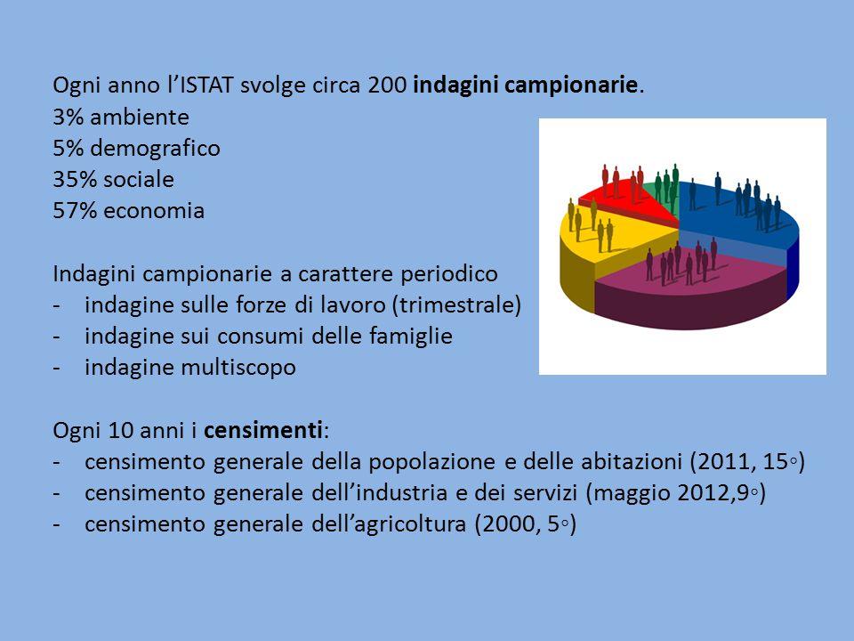 Ogni anno l'ISTAT svolge circa 200 indagini campionarie. 3% ambiente 5% demografico 35% sociale 57% economia Indagini campionarie a carattere periodic