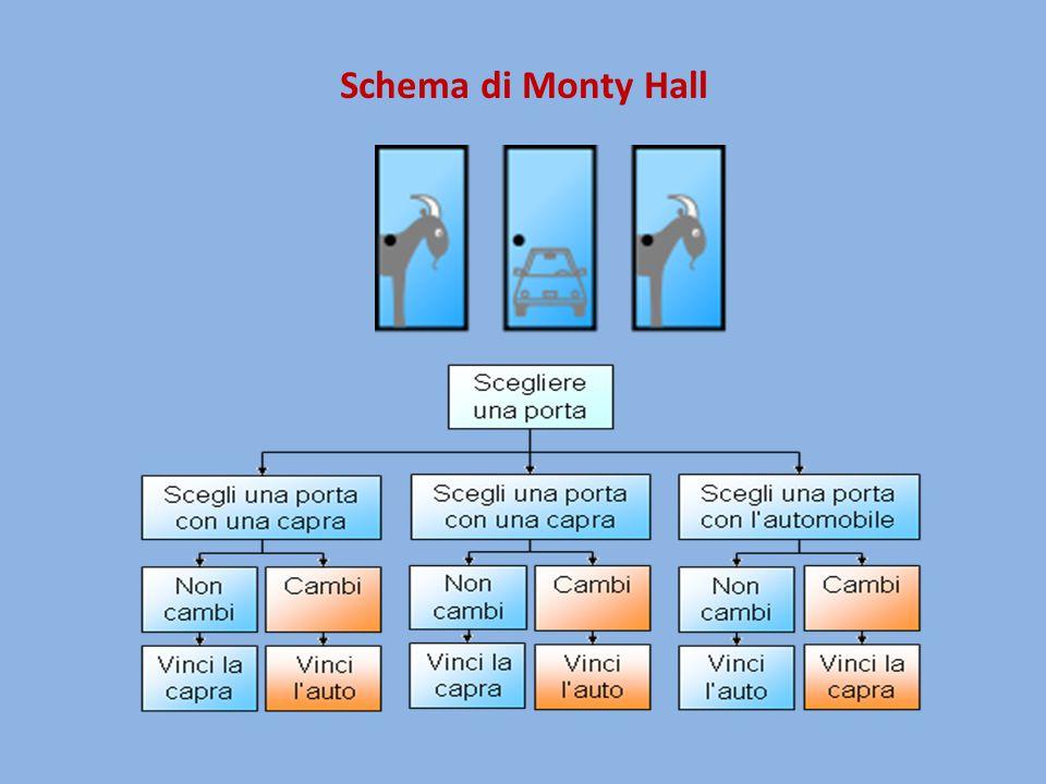 Schema di Monty Hall