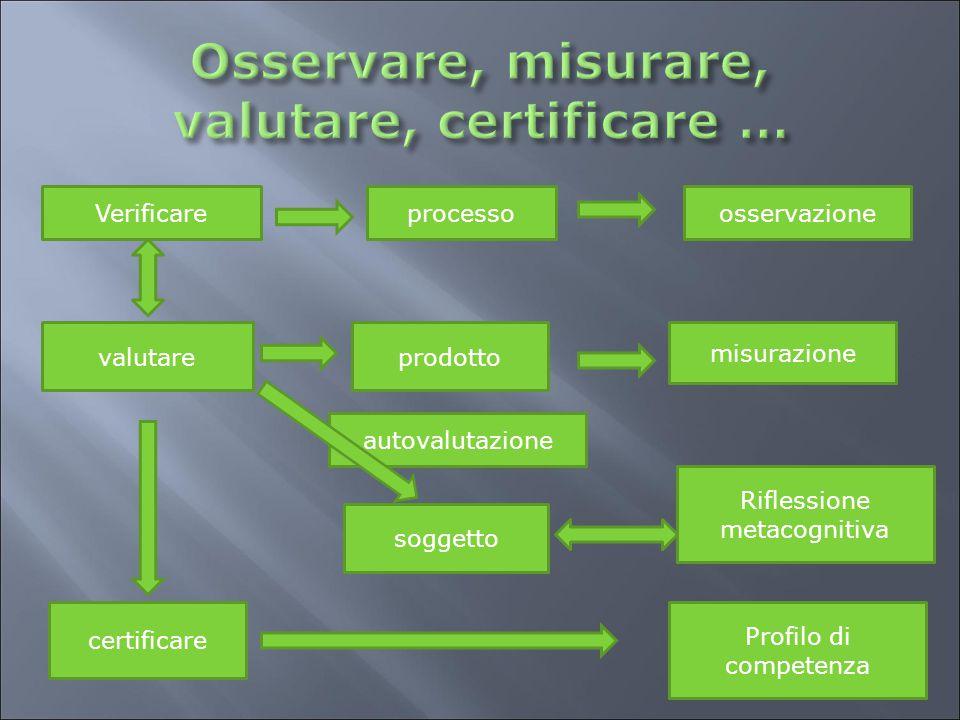 autovalutazione certificare valutareprodotto misurazione Verificareprocessoosservazione Riflessione metacognitiva soggetto Profilo di competenza