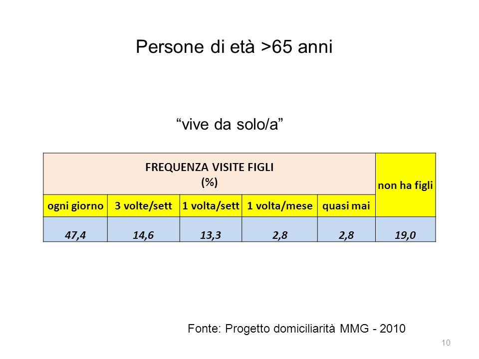10 Persone di età >65 anni Fonte: Progetto domiciliarità MMG - 2010 FREQUENZA VISITE FIGLI (%) non ha figli ogni giorno3 volte/sett1 volta/sett1 volta