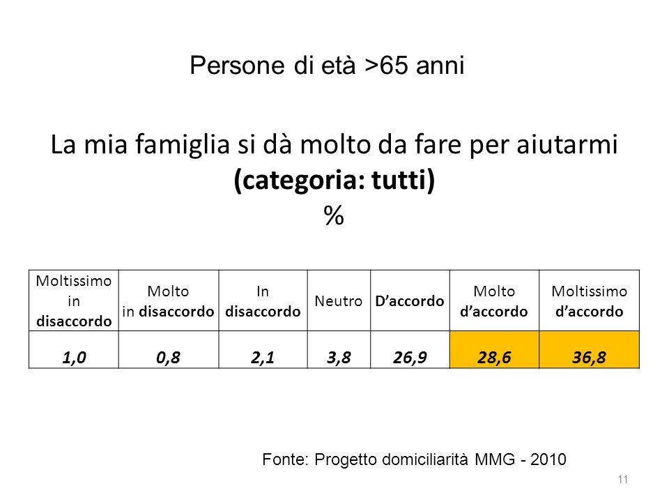 11 Persone di età >65 anni Fonte: Progetto domiciliarità MMG - 2010 La mia famiglia si dà molto da fare per aiutarmi (categoria: tutti) % Moltissimo i