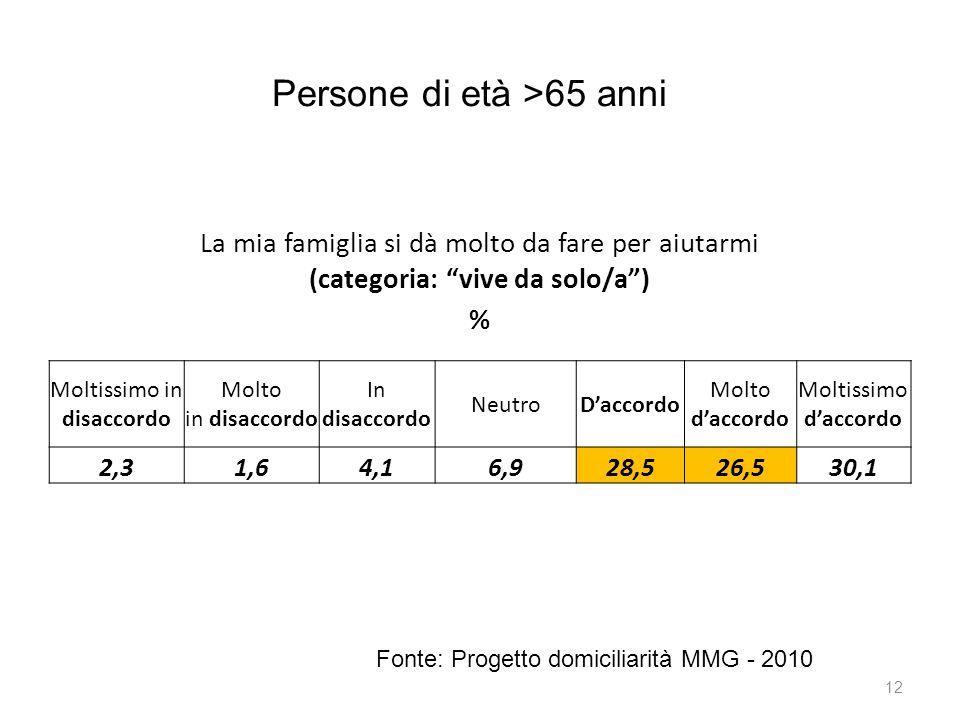"""12 Persone di età >65 anni Fonte: Progetto domiciliarità MMG - 2010 La mia famiglia si dà molto da fare per aiutarmi (categoria: """"vive da solo/a"""") % M"""