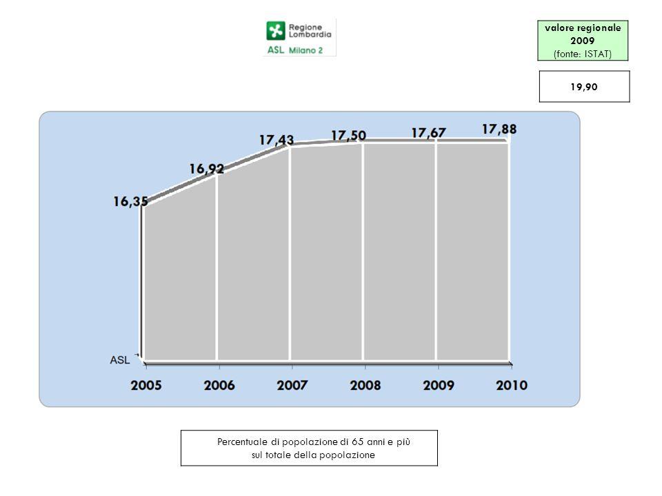 Percentuale di popolazione di 65 anni e più sul totale della popolazione valore regionale 2009 (fonte: ISTAT) 19,90