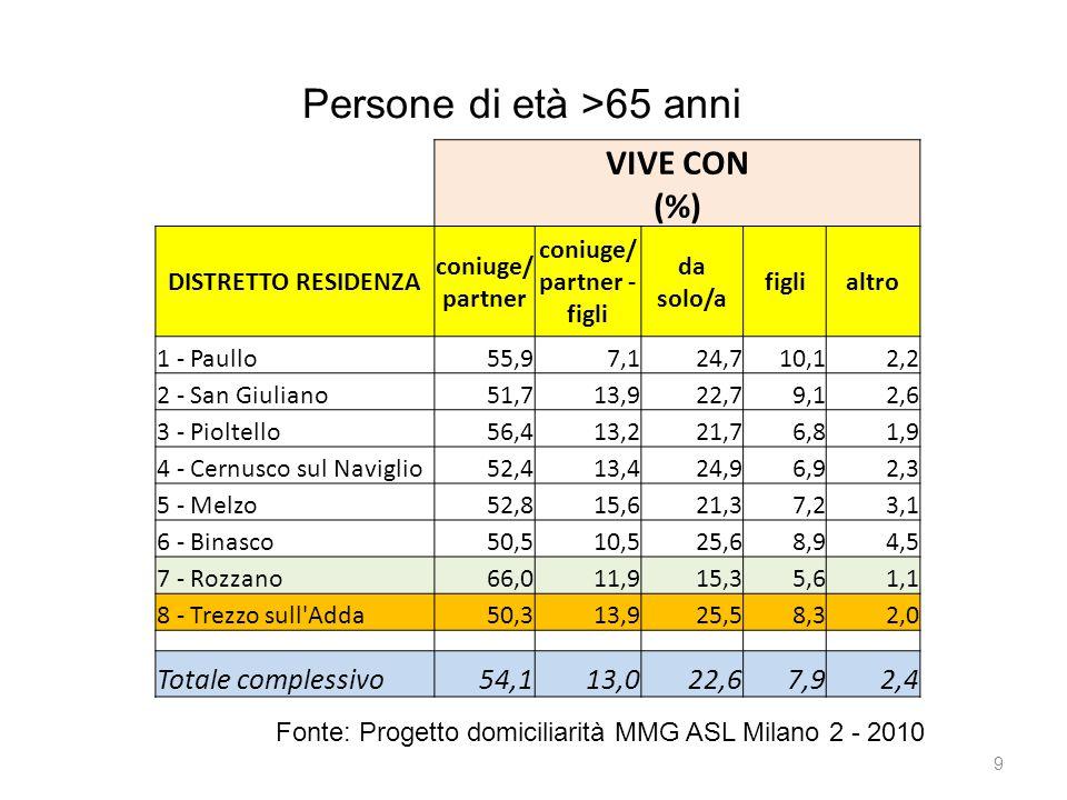 9 VIVE CON (%) DISTRETTO RESIDENZA coniuge/ partner coniuge/ partner - figli da solo/a figlialtro 1 - Paullo55,97,124,710,12,2 2 - San Giuliano51,713,