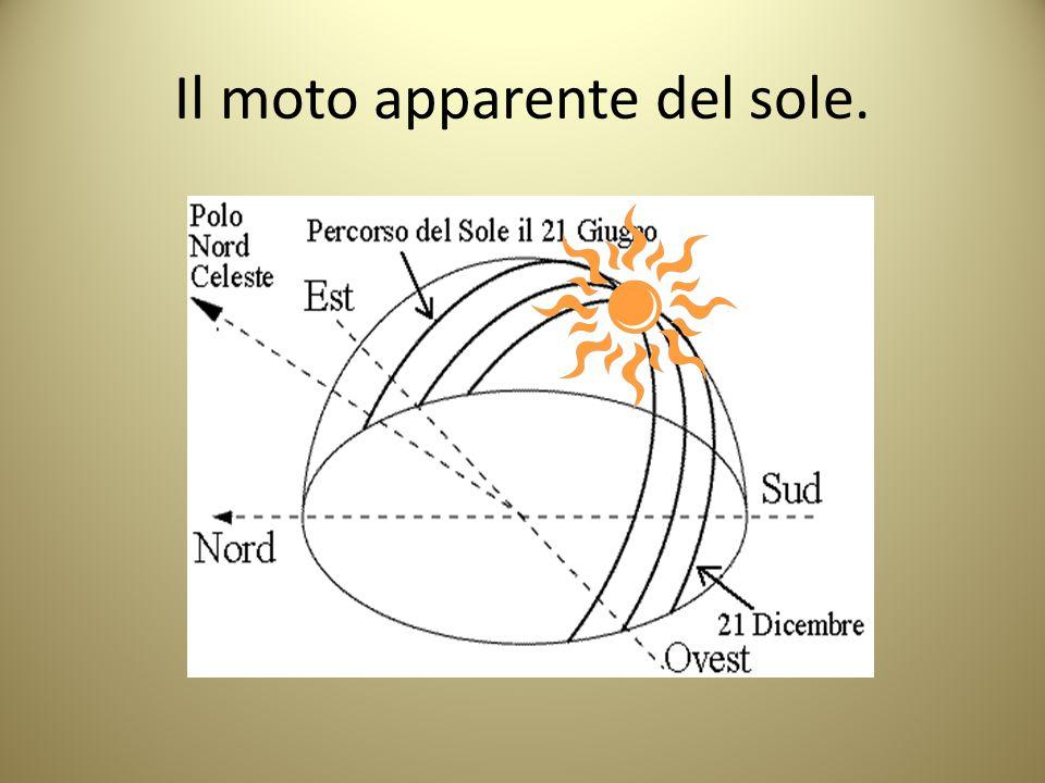 Il moto apparente del sole.
