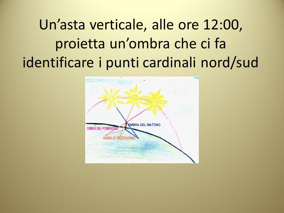 Un'asta verticale, alle ore 12:00, proietta un'ombra che ci fa identificare i punti cardinali nord/sud