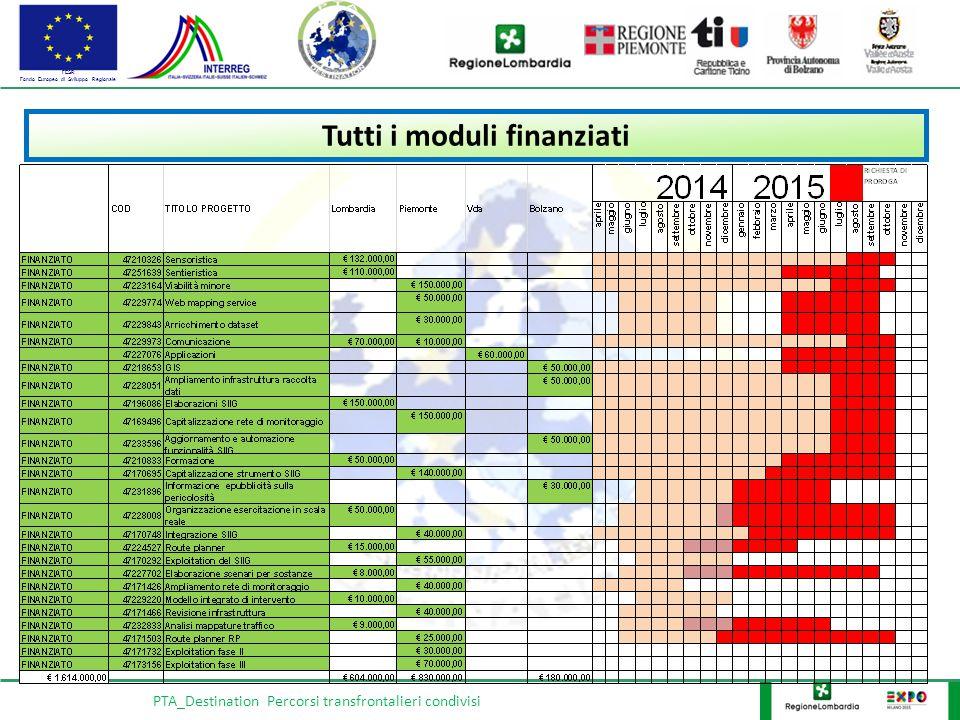 FESR Fondo Europeo di Sviluppo Regionale PTA_Destination Percorsi transfrontalieri condivisi Tutti i moduli finanziati