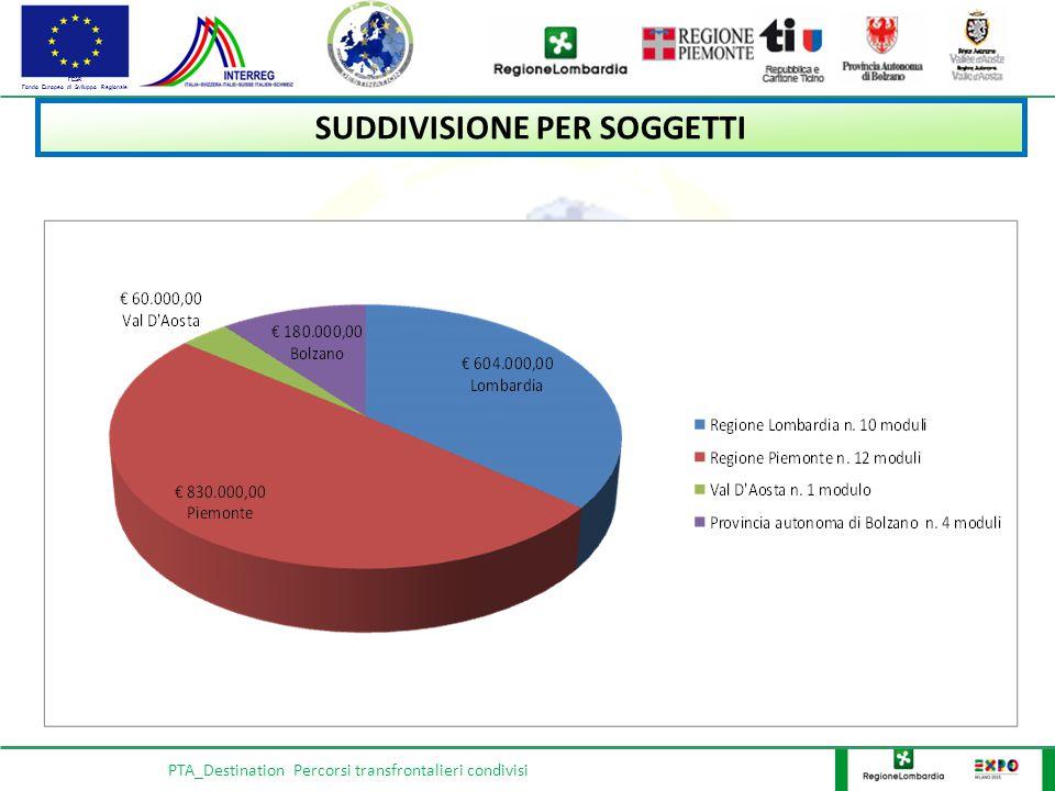 FESR Fondo Europeo di Sviluppo Regionale PTA_Destination Percorsi transfrontalieri condivisi SUDDIVISIONE PER SOGGETTI