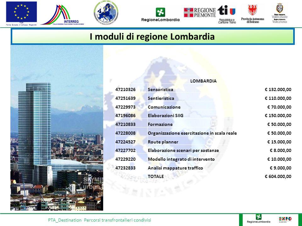 FESR Fondo Europeo di Sviluppo Regionale PTA_Destination Percorsi transfrontalieri condivisi I moduli di regione Lombardia LOMBARDIA 47210326Sensoristica€ 132.000,00 47251639Sentieristica€ 110.000,00 47229973Comunicazione€ 70.000,00 47196086Elaborazioni SIIG€ 150.000,00 47210833Formazione€ 50.000,00 47228008Organizzazione esercitazione in scala reale€ 50.000,00 47224527Route planner€ 15.000,00 47227702Elaborazione scenari per sostanze€ 8.000,00 47229220Modello integrato di intervento€ 10.000,00 47232833Analisi mappature traffico€ 9.000,00 TOTALE€ 604.000,00