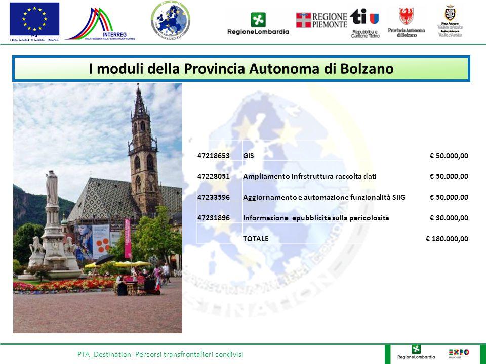 FESR Fondo Europeo di Sviluppo Regionale PTA_Destination Percorsi transfrontalieri condivisi I moduli della Provincia Autonoma di Bolzano 47218653GIS€ 50.000,00 47228051Ampliamento infrstruttura raccolta dati€ 50.000,00 47233596Aggiornamento e automazione funzionalità SIIG€ 50.000,00 47231896Informazione epubblicità sulla pericolosità€ 30.000,00 TOTALE€ 180.000,00