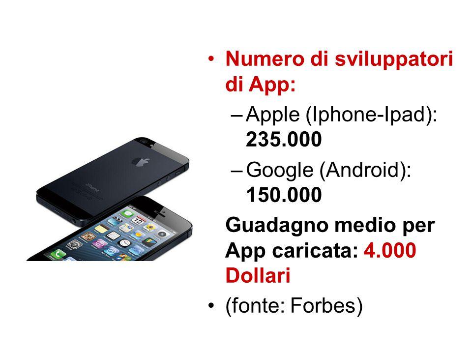 Numero di sviluppatori di App: –Apple (Iphone-Ipad): 235.000 –Google (Android): 150.000 Guadagno medio per App caricata: 4.000 Dollari (fonte: Forbes)