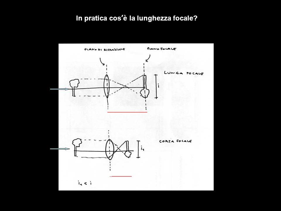 In pratica cos'è la lunghezza focale?