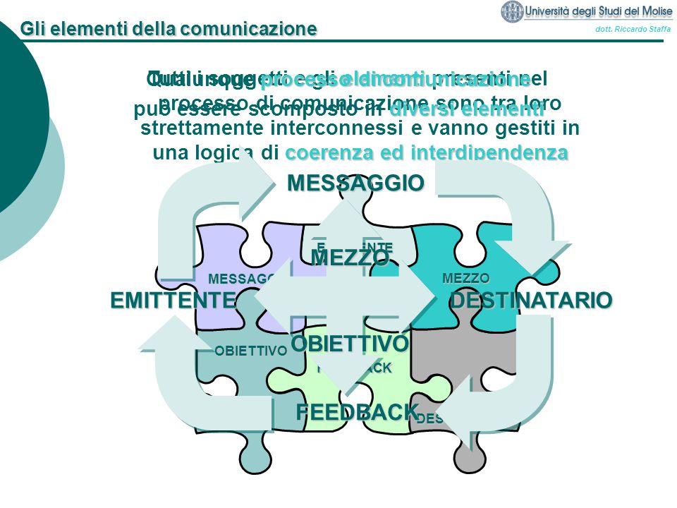 dott. Riccardo Staffa MESSAGGIO DESTINATARIO FEEDBACK EMITTENTE MEZZO OBIETTIVO elementi coerenza ed interdipendenza Tutti i soggetti e gli elementi p