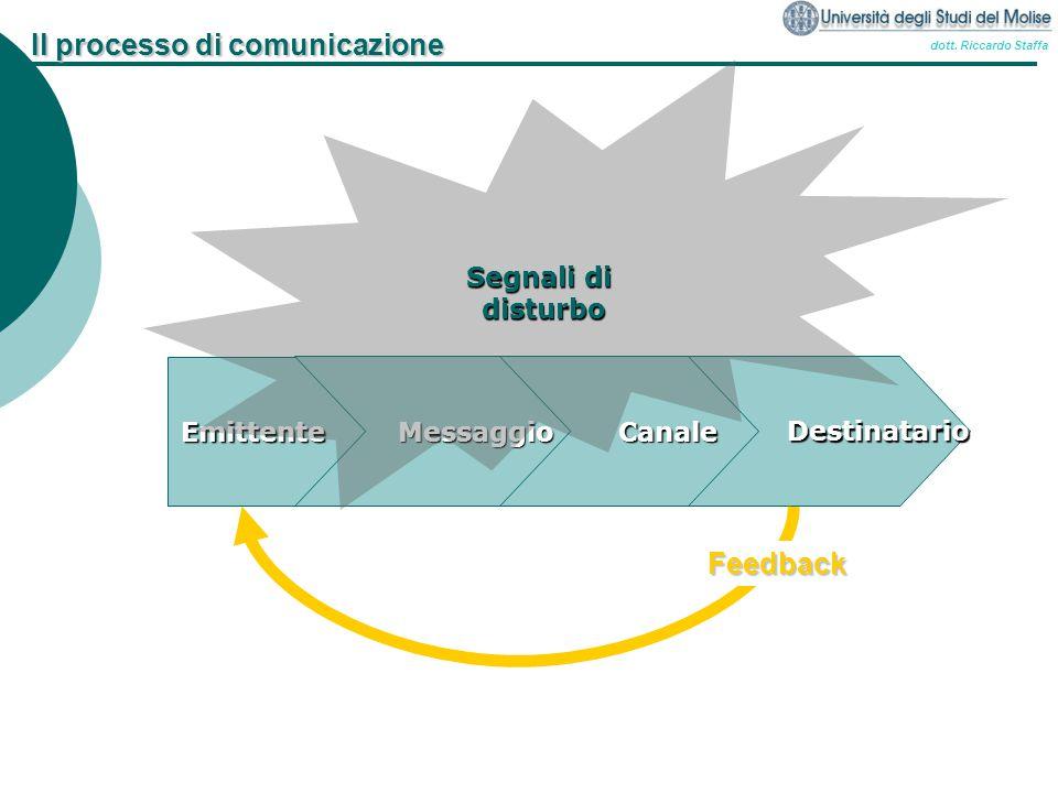 dott. Riccardo Staffa Il processo di comunicazione Emittente Messaggio Messaggio Canale Canale Destinatario Destinatario Segnali di disturbo Feedback