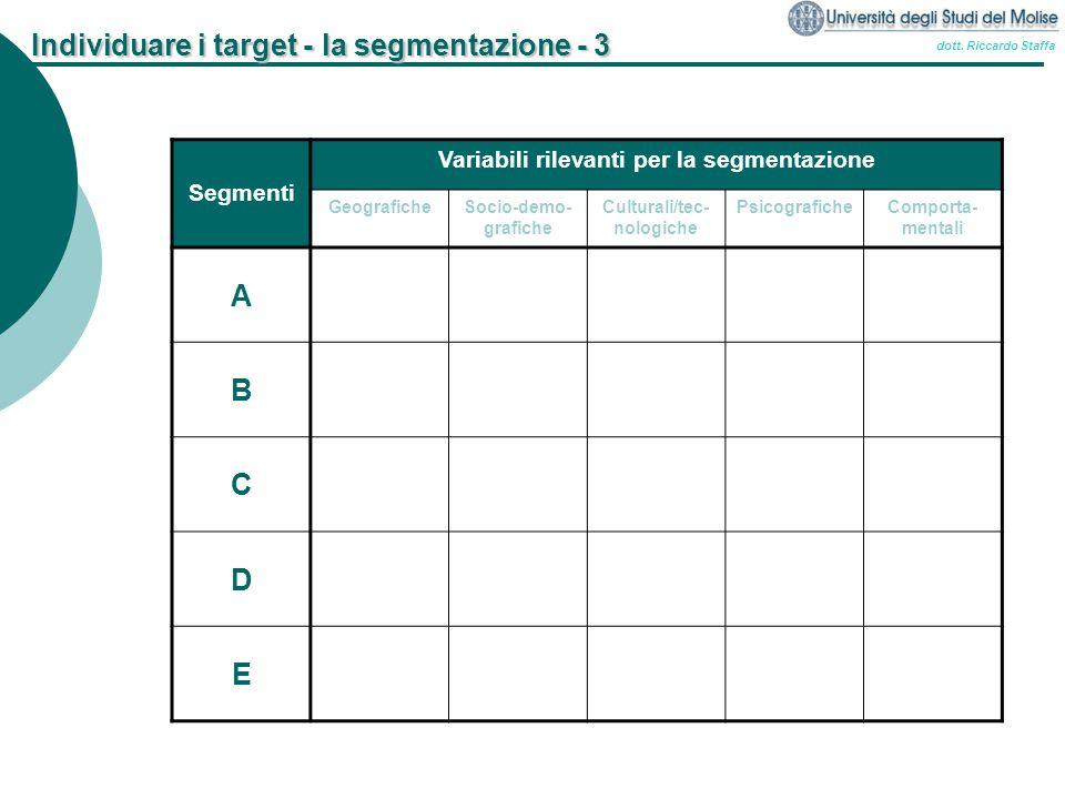 dott. Riccardo Staffa Individuare i target - la segmentazione - 3 Segmenti Variabili rilevanti per la segmentazione GeograficheSocio-demo- grafiche Cu