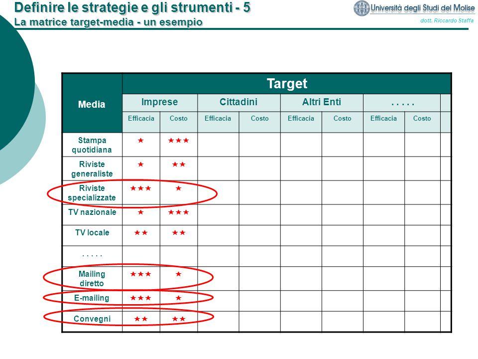 dott. Riccardo Staffa Definire le strategie e gli strumenti - 5 La matrice target-media - un esempio Media Target ImpreseCittadiniAltri Enti..... Effi
