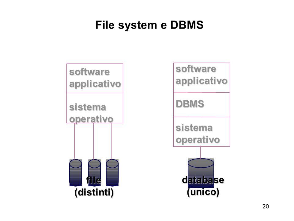20 softwareapplicativoDBMSsistemaoperativo softwareapplicativosistemaoperativo file(distinti) database(unico) File system e DBMS