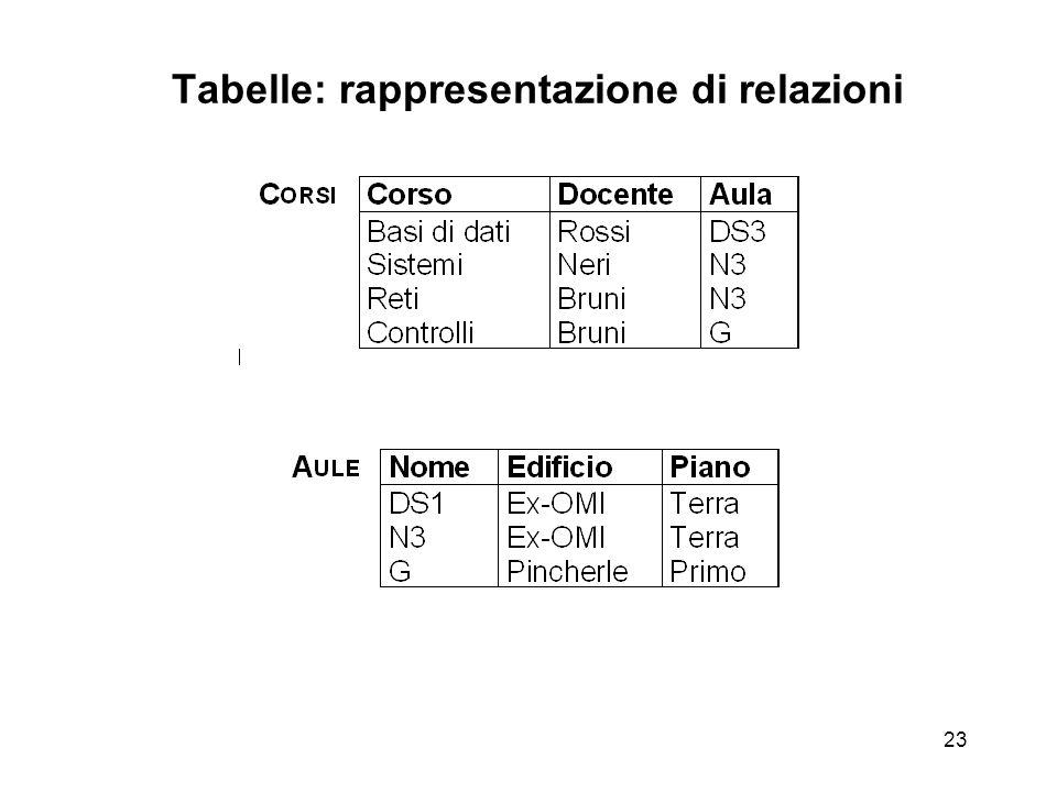 23 Tabelle: rappresentazione di relazioni