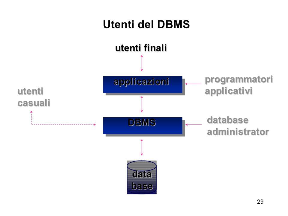 29 database applicazioni DBMS utenti finali databaseadministrator programmatoriapplicativi utenticasuali Utenti del DBMS