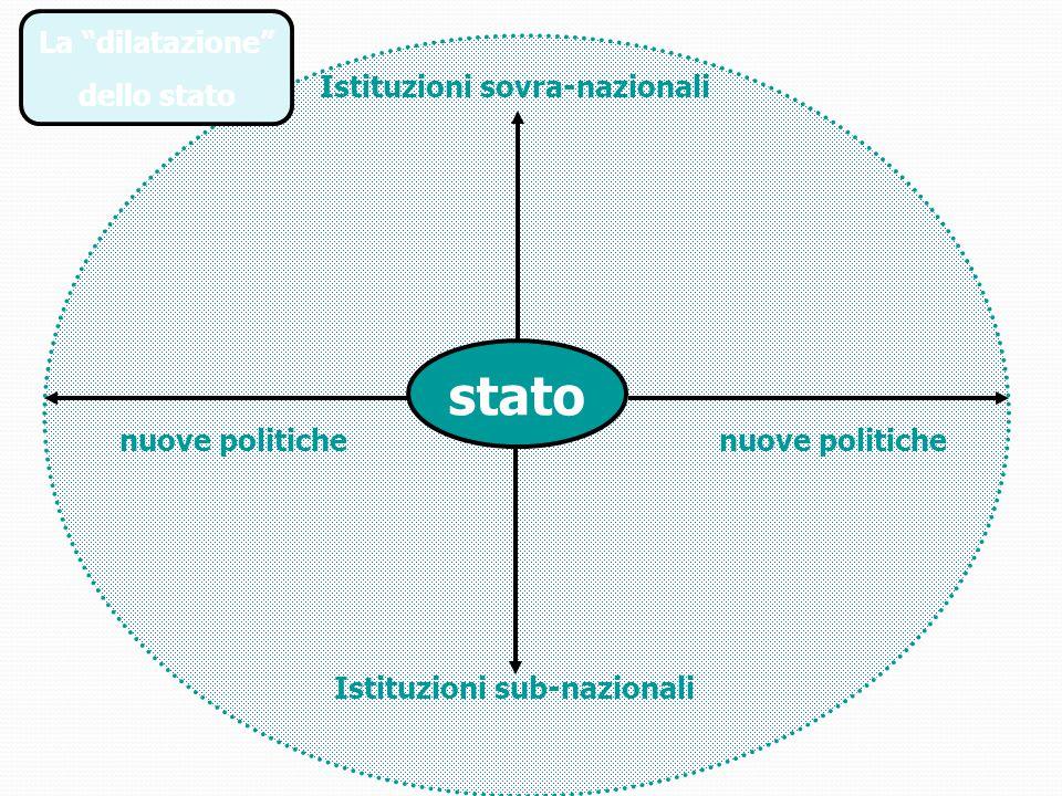 stato nuove politiche Istituzioni sovra-nazionali Istituzioni sub-nazionali La dilatazione dello stato