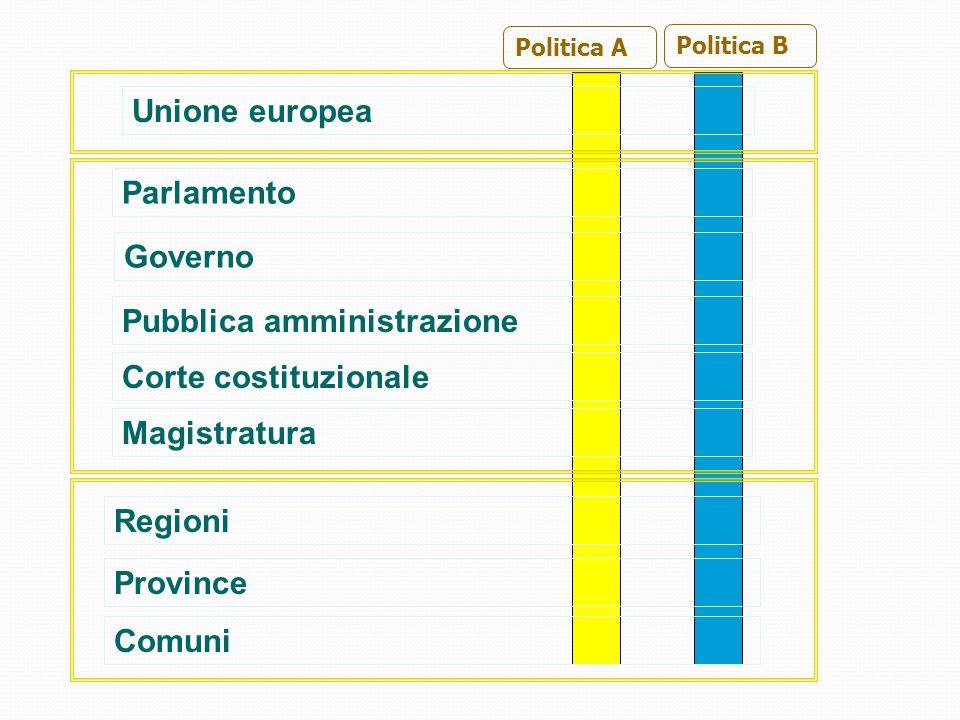 Parlamento Governo Pubblica amministrazione Corte costituzionale Regioni Province Comuni Unione europea Magistratura Politica A Politica B