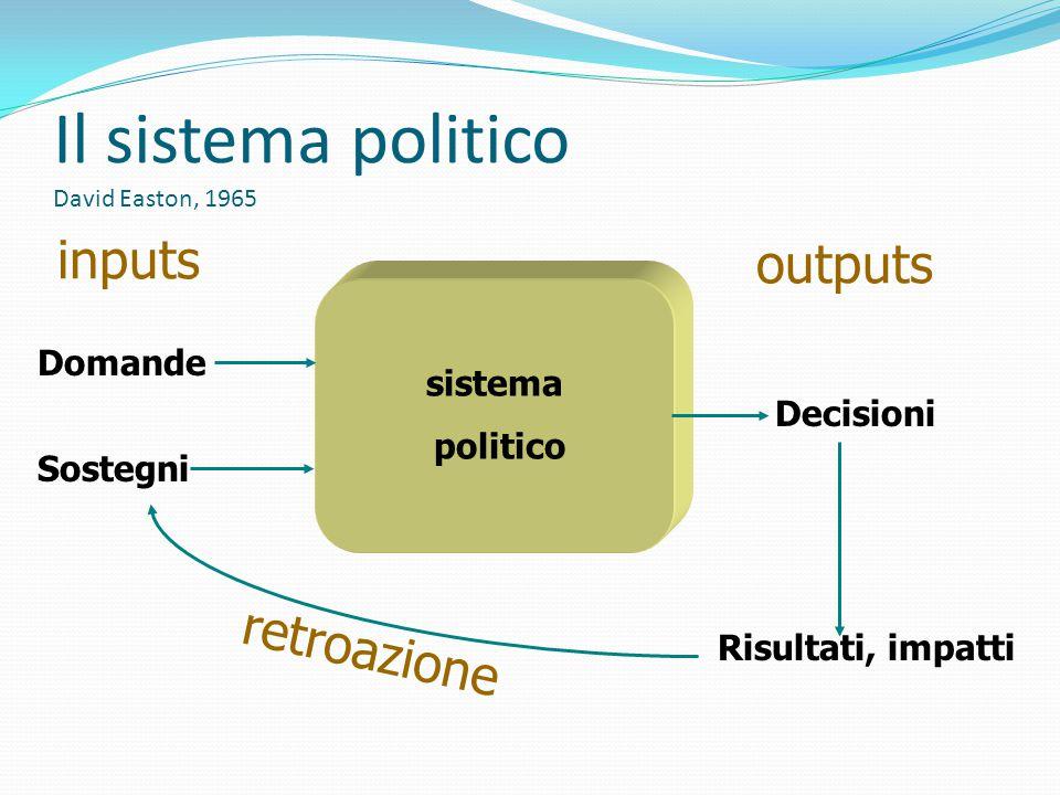 Il sistema politico David Easton, 1965 sistema politico Domande Sostegni Decisioni inputs outputs Risultati, impatti retroazione