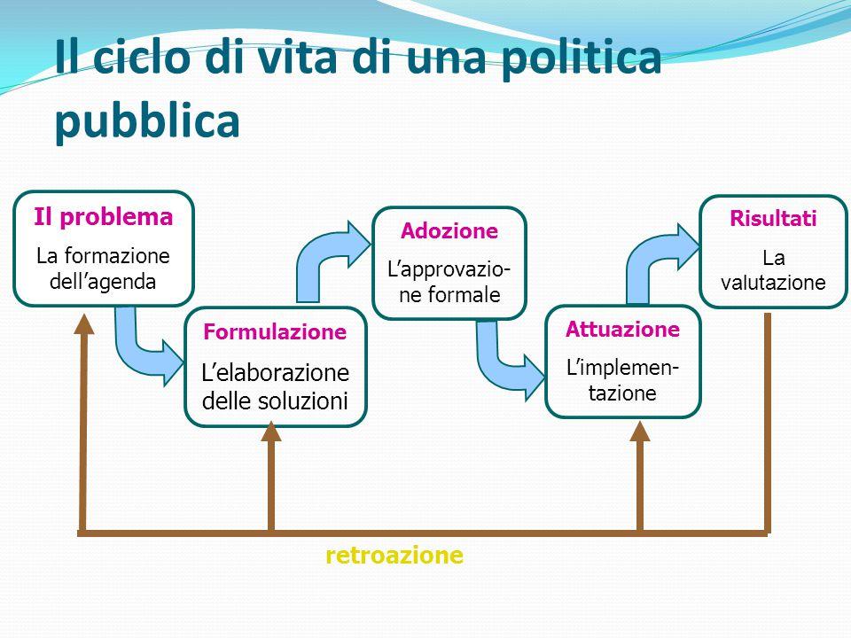 Il ciclo di vita di una politica pubblica Il problema La formazione dell'agenda Formulazione L'elaborazione delle soluzioni Attuazione L'implemen- tazione Risultati La valutazione retroazione Adozione L'approvazio- ne formale