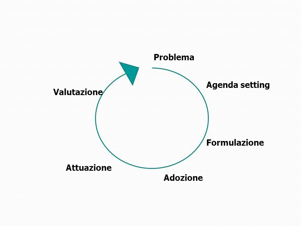 Problema Agenda setting Adozione Attuazione Valutazione Formulazione