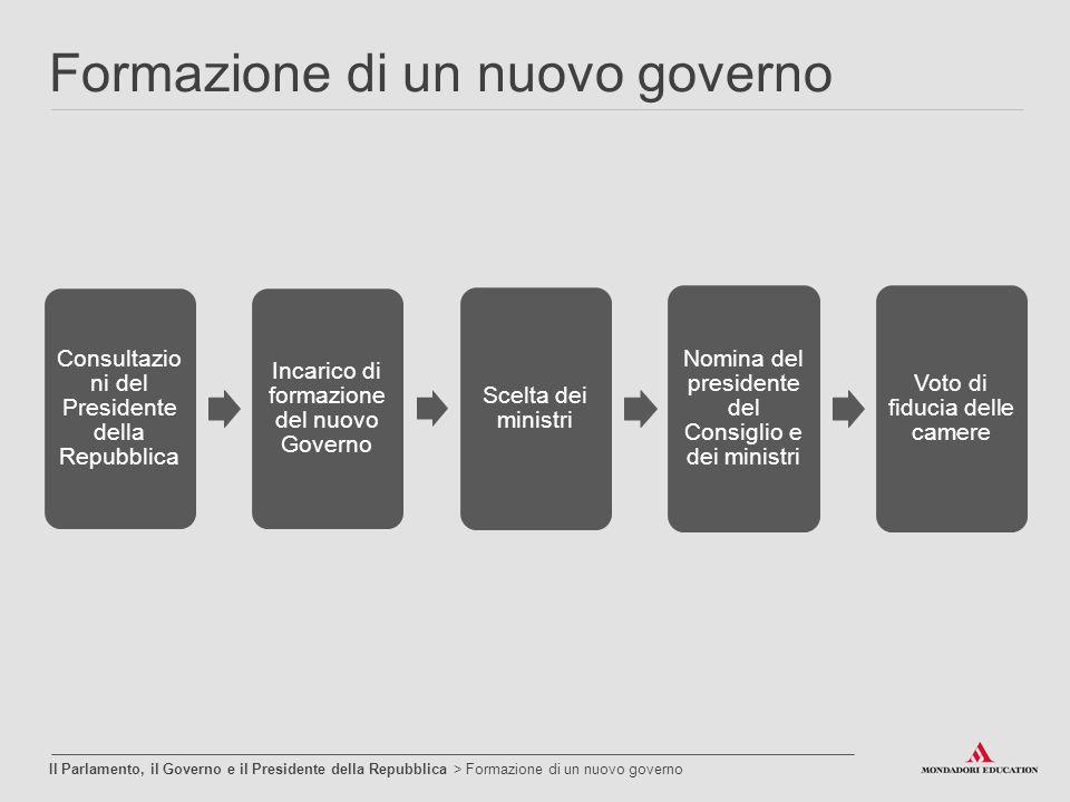 Formazione di un nuovo governo Il Parlamento, il Governo e il Presidente della Repubblica > Formazione di un nuovo governo Consultazio ni del Presiden