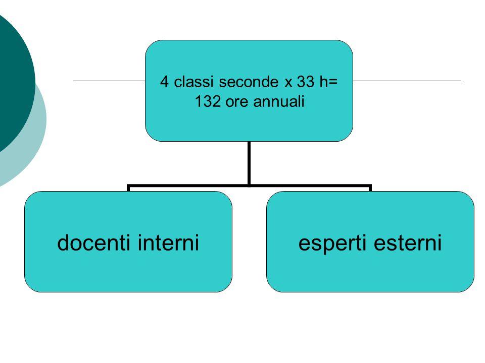 4 classi seconde x 33 h= 132 ore annuali docenti interniesperti esterni
