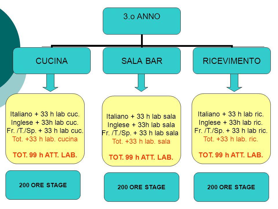 3.o ANNO CUCINASALA BARRICEVIMENTO Italiano + 33 h lab cuc.