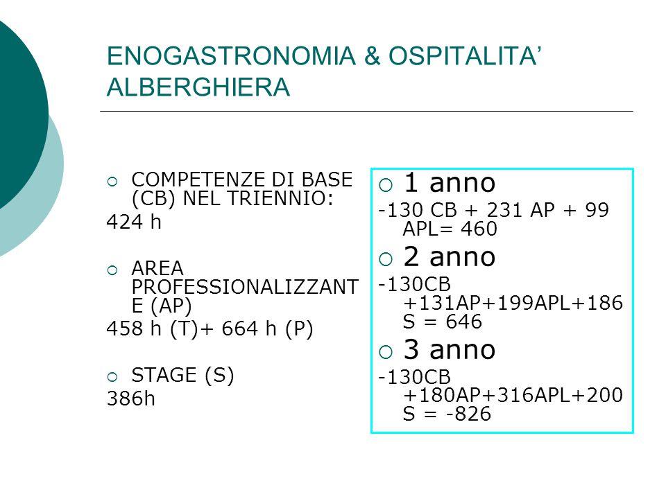 ENOGASTRONOMIA & OSPITALITA' ALBERGHIERA  COMPETENZE DI BASE (CB) NEL TRIENNIO: 424 h  AREA PROFESSIONALIZZANT E (AP) 458 h (T)+ 664 h (P)  STAGE (S) 386h  1 anno -130 CB + 231 AP + 99 APL= 460  2 anno -130CB +131AP+199APL+186 S = 646  3 anno -130CB +180AP+316APL+200 S = -826