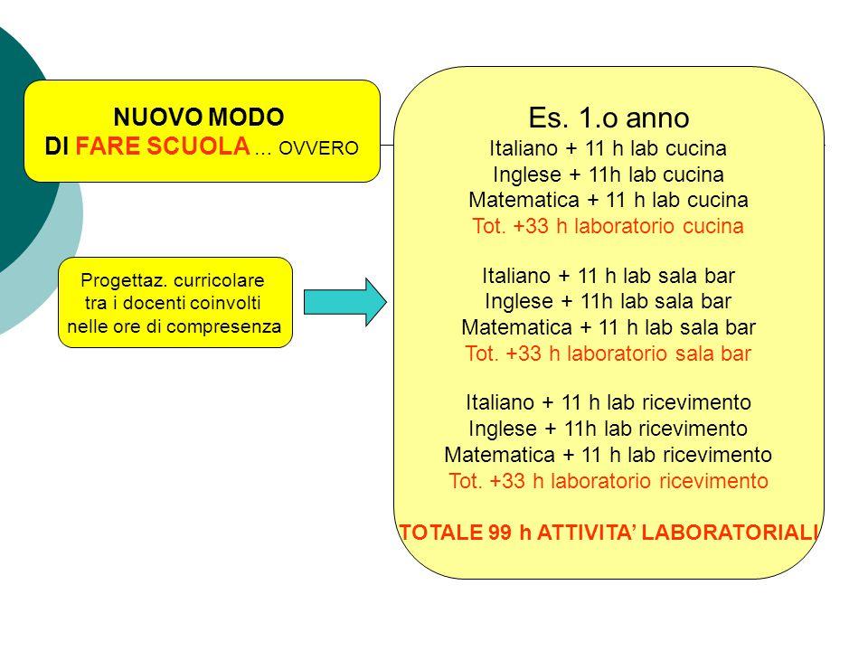Progettaz. curricolare tra i docenti coinvolti nelle ore di compresenza Es.