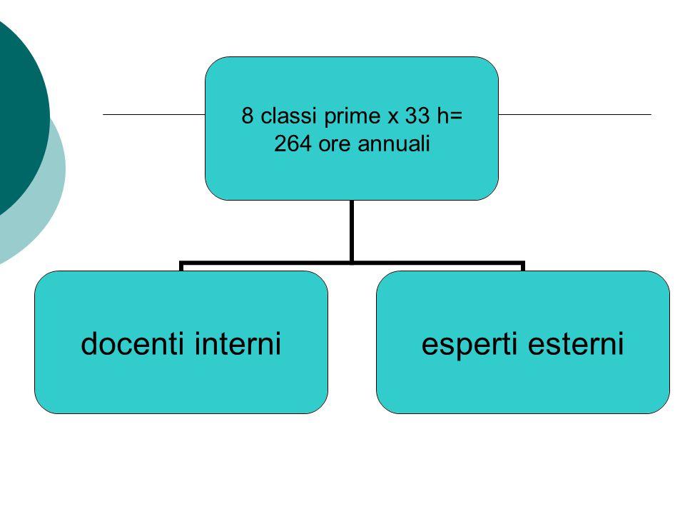 8 classi prime x 33 h= 264 ore annuali docenti interniesperti esterni