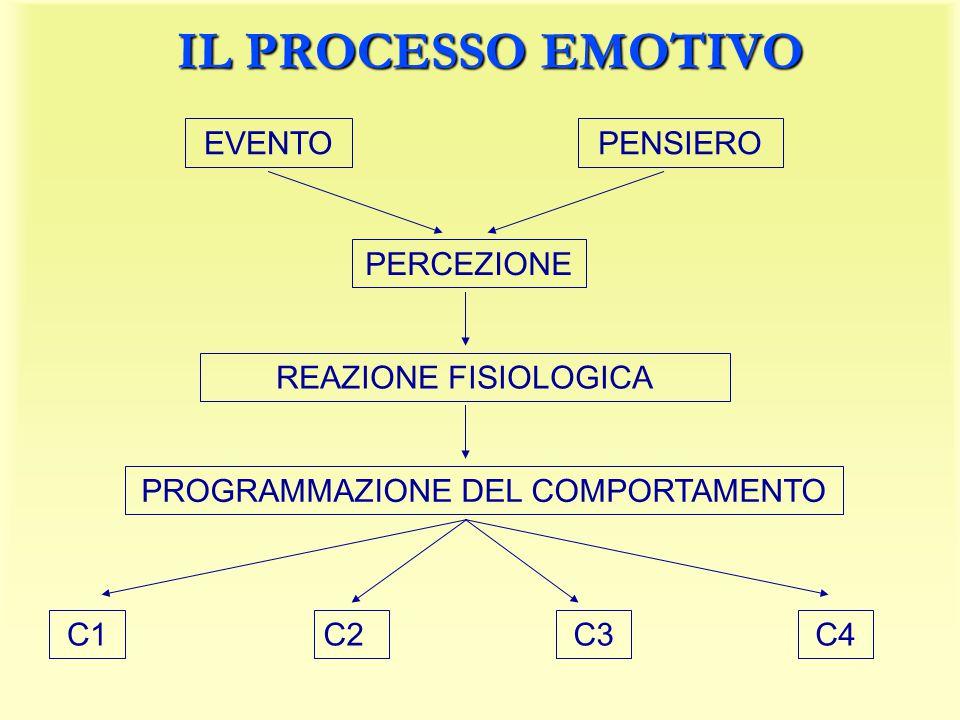IL PROCESSO EMOTIVO EVENTOPENSIERO PERCEZIONE REAZIONE FISIOLOGICA PROGRAMMAZIONE DEL COMPORTAMENTO C1C2C3C4