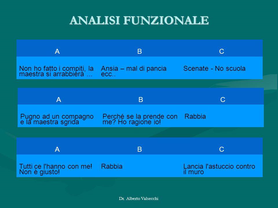Dr. Alberto Valsecchi ANALISI FUNZIONALE ABC Non ho fatto i compiti, la maestra si arrabbierà... Ansia – mal di pancia ecc.. Scenate - No scuola ABC P