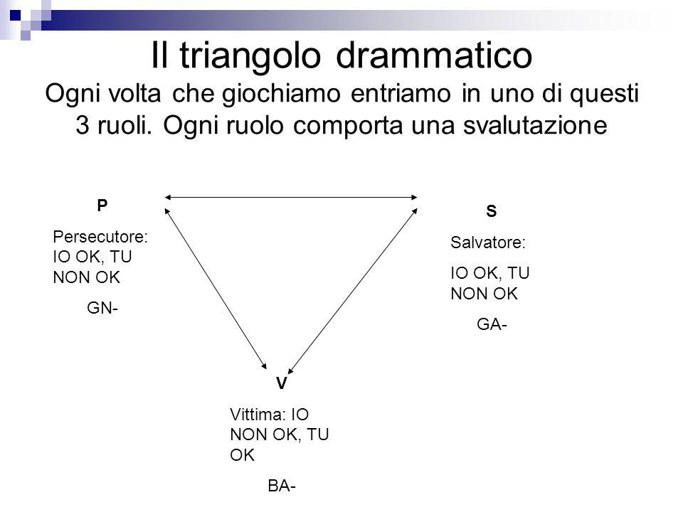 Il triangolo drammatico Ogni volta che giochiamo entriamo in uno di questi 3 ruoli. Ogni ruolo comporta una svalutazione P Persecutore: IO OK, TU NON