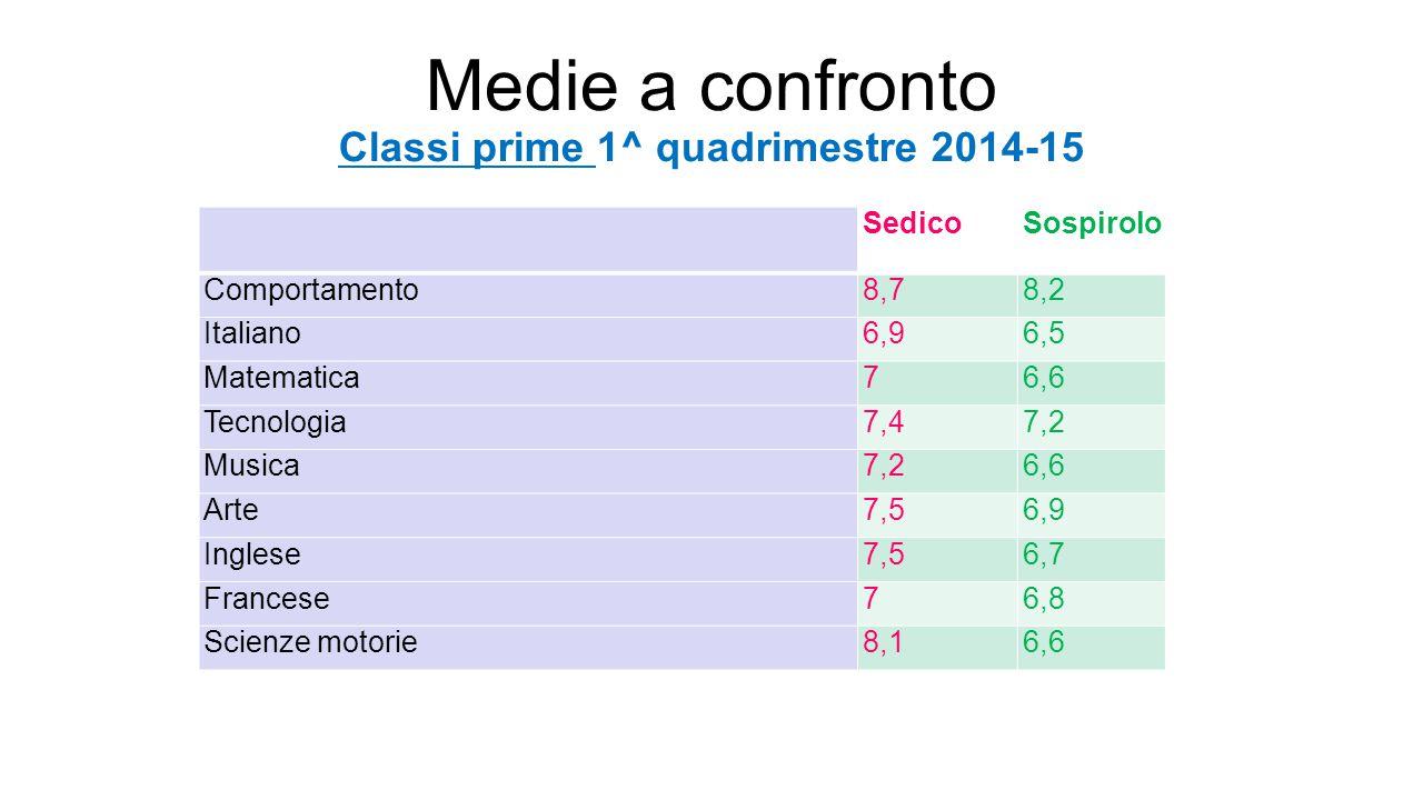 Medie a confronto Classi prime 1^ quadrimestre 2014-15 SedicoSospirolo Comportamento8,78,2 Italiano6,96,5 Matematica76,6 Tecnologia7,47,2 Musica7,26,6