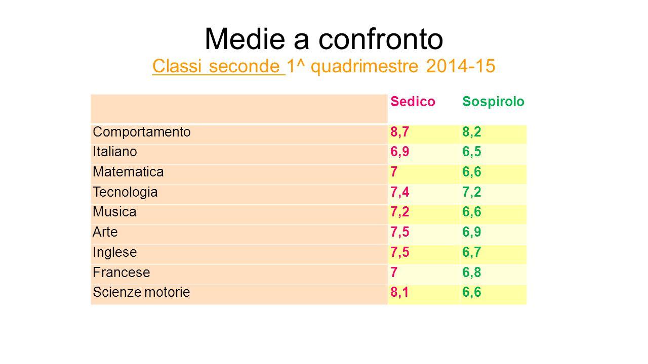 Medie a confronto Classi seconde 1^ quadrimestre 2014-15 SedicoSospirolo Comportamento8,78,2 Italiano6,96,5 Matematica76,6 Tecnologia7,47,2 Musica7,26