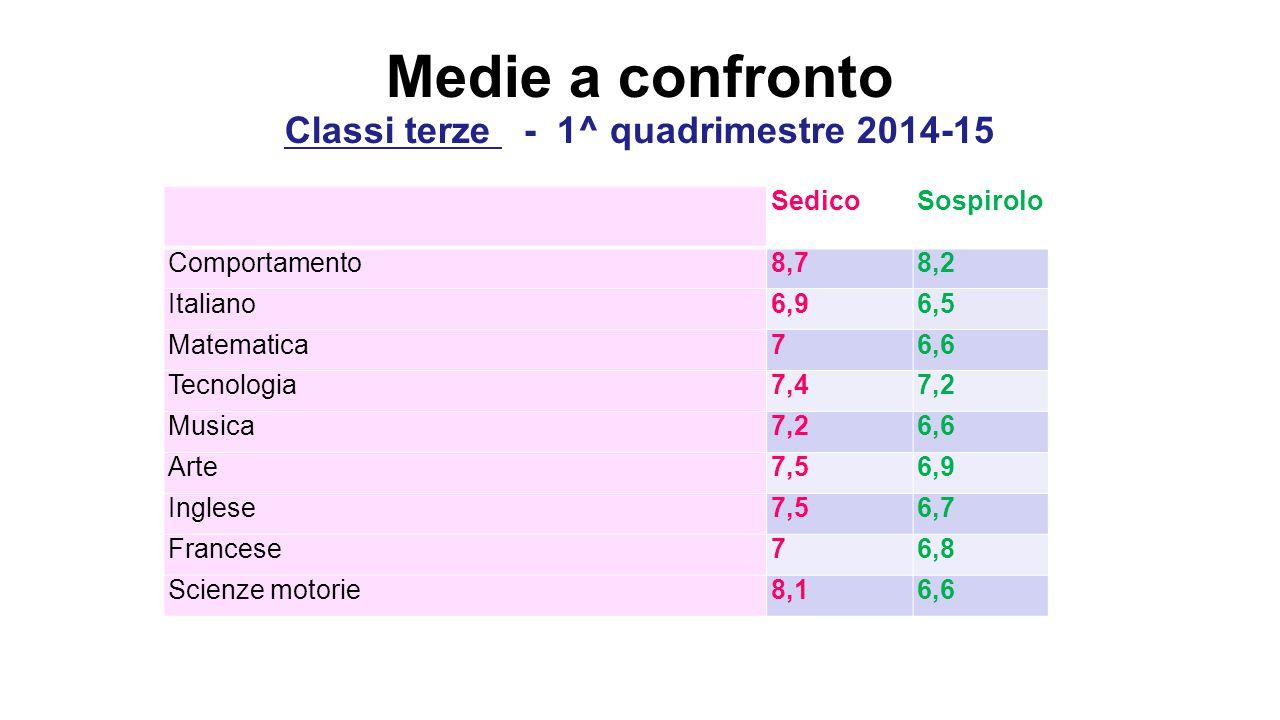 Medie a confronto Classi terze - 1^ quadrimestre 2014-15 SedicoSospirolo Comportamento8,78,2 Italiano6,96,5 Matematica76,6 Tecnologia7,47,2 Musica7,26