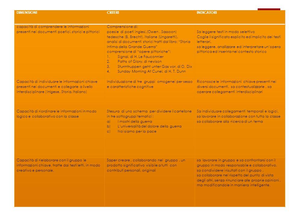 LIVELLIPIENO (10/9)ADEGUATO(8/7)BASILARE((6/5) capacità di comprendere le informazioni presenti nei documenti Comprende in modo in modo dettagliato e completo il significato dei documenti letti Comprende in modo autonomo e nel complesso completo il significato dei documenti letti Comprende le informazioni essenziali non sempre in modo completo Capacità di individuare le informazioni chiave presenti nei documenti Individua le parole chiave in modo preciso e sa collegarle in modo personale ed originale Individua le parole chiave in modo preciso e sa collegarle in modo pertinente ed esauriente Individua non tutte le parole chiave, sa collegarle in modo semplice, ripetittivo e libresco Capacità di riordinare le informazioni in modo logico e collaborativo con la classe Lavora con la classe operando scelte creative e originali per l'individuazione di sottotemi, ricerca attraverso diversi canali di informazione Lavora con la classe operando scelte adeguatamente creative e originali per l'individuazione di sottotemi, ricerca attraverso diversi canali di informazione Lavora con la classe operando scelte semplici, per l'individuazione di sottotemi, ricerca attraverso diversi canali di informazione se guidato.
