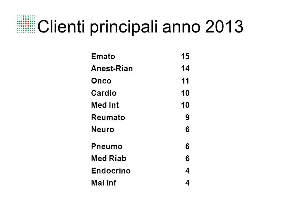Clienti principali anno 2013 Emato15 Anest-Rian14 Onco11 Cardio10 Med Int10 Reumato9 Neuro6 Pneumo6 Med Riab6 Endocrino4 Mal Inf4