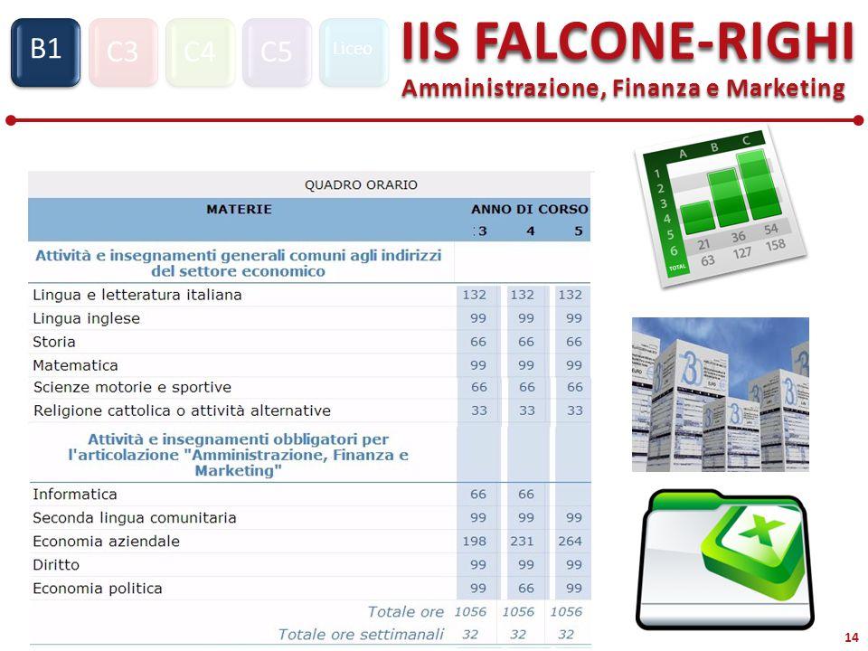 C3C4C5 Liceo IIS FALCONE-RIGHI Amministrazione, Finanza e Marketing S1 B1 14