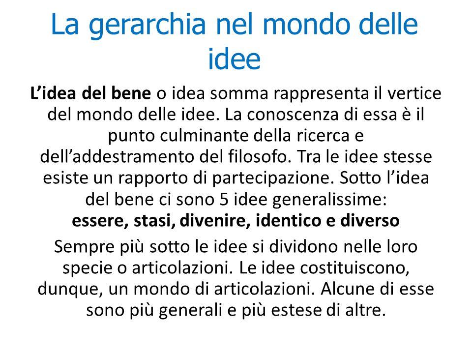 La gerarchia nel mondo delle idee L'idea del bene o idea somma rappresenta il vertice del mondo delle idee. La conoscenza di essa è il punto culminant
