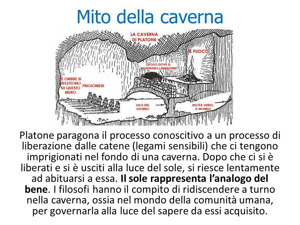 Mito della caverna Platone paragona il processo conoscitivo a un processo di liberazione dalle catene (legami sensibili) che ci tengono imprigionati n